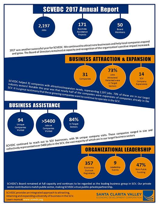 SCVEDC 2017 Annual Report Infographic