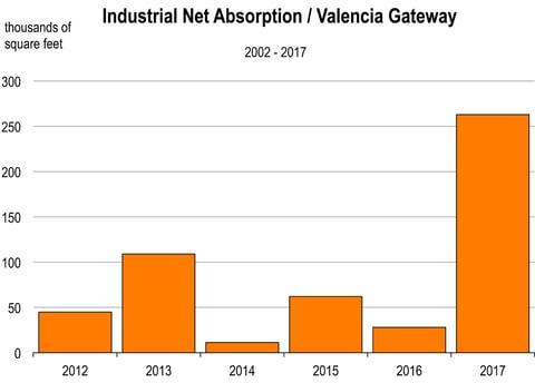 Industrial Net Absorption Valencia Gateway
