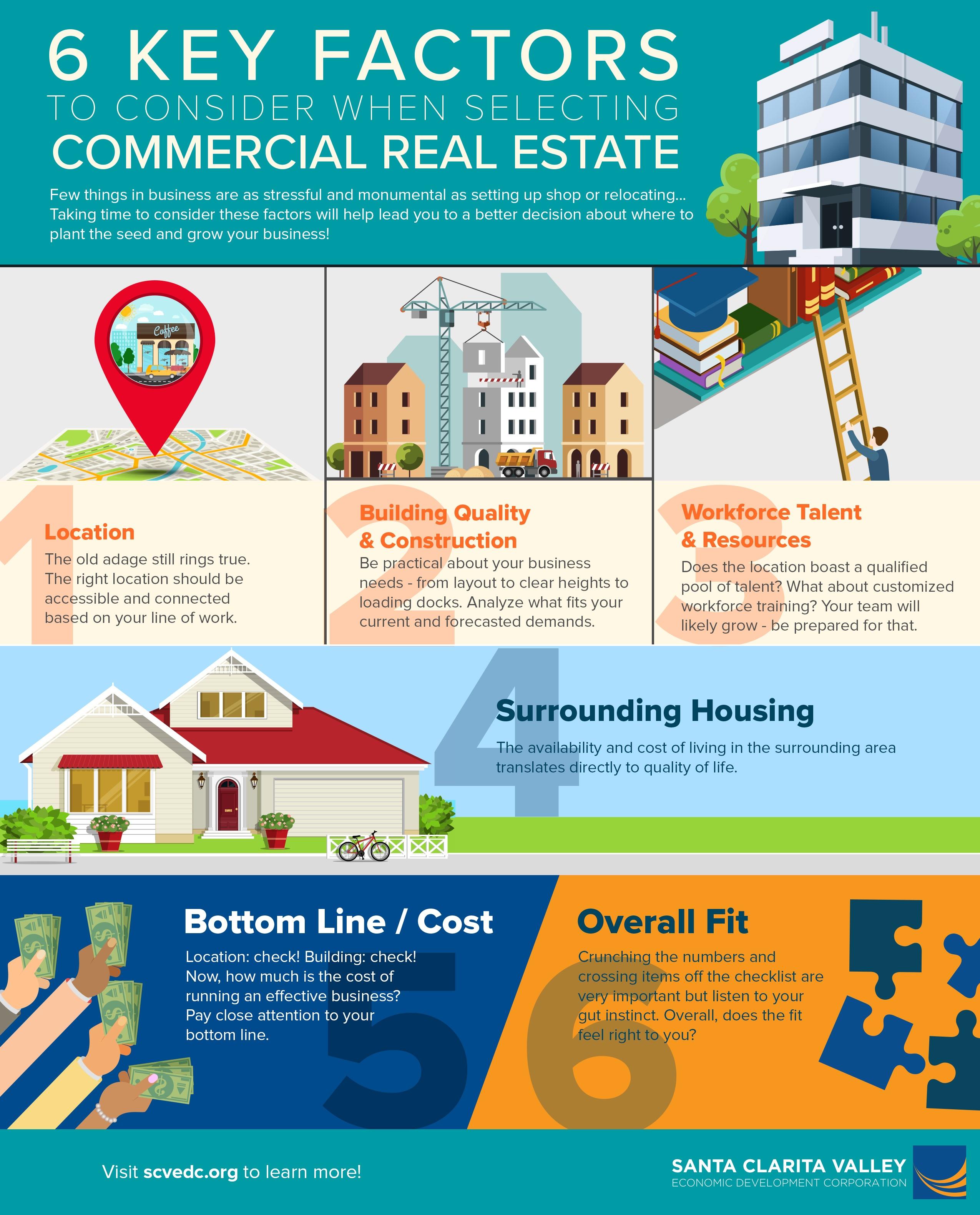 SCVEDC Infographic - 6 Key Factors Commercial Real Estate