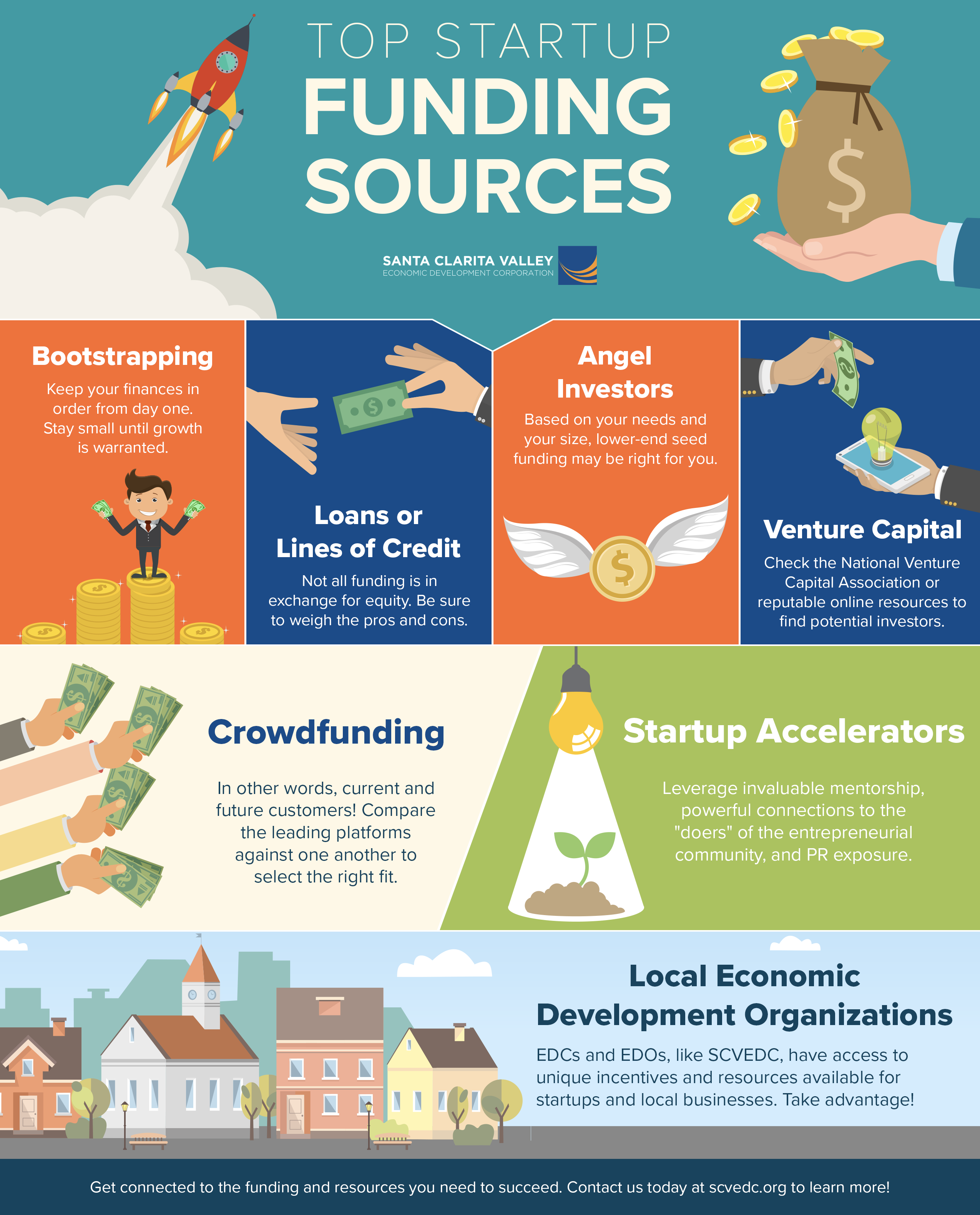 SCVEDC Infographic - Top Startup Funding Sources.png
