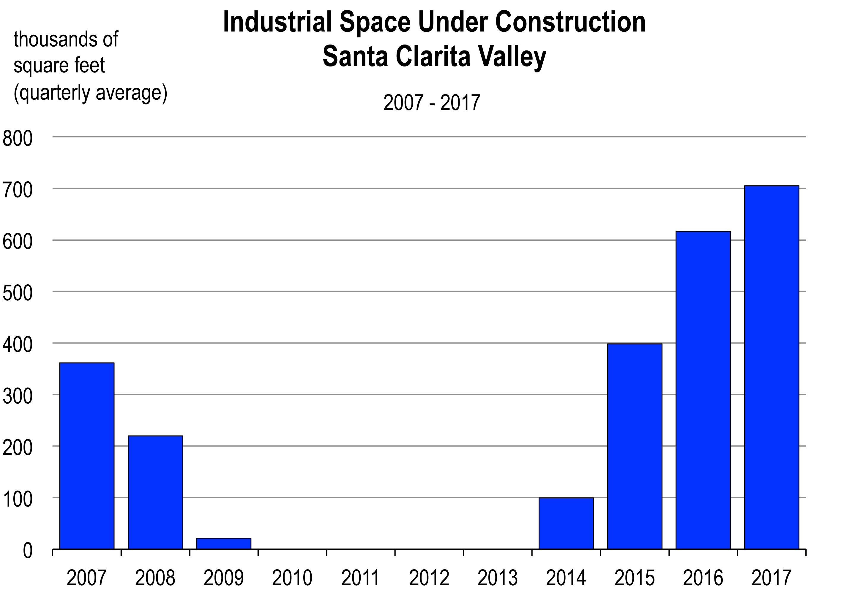 Industrial Space Under Construction Santa Clarita Valley