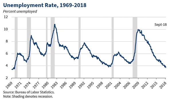Unemployment Chart 2