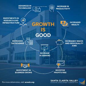 SCVEDC (Growth is Good)