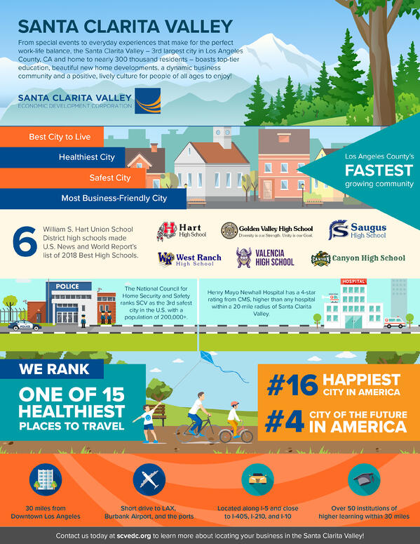 SCVEDC Infographic - Quality of Life 2018