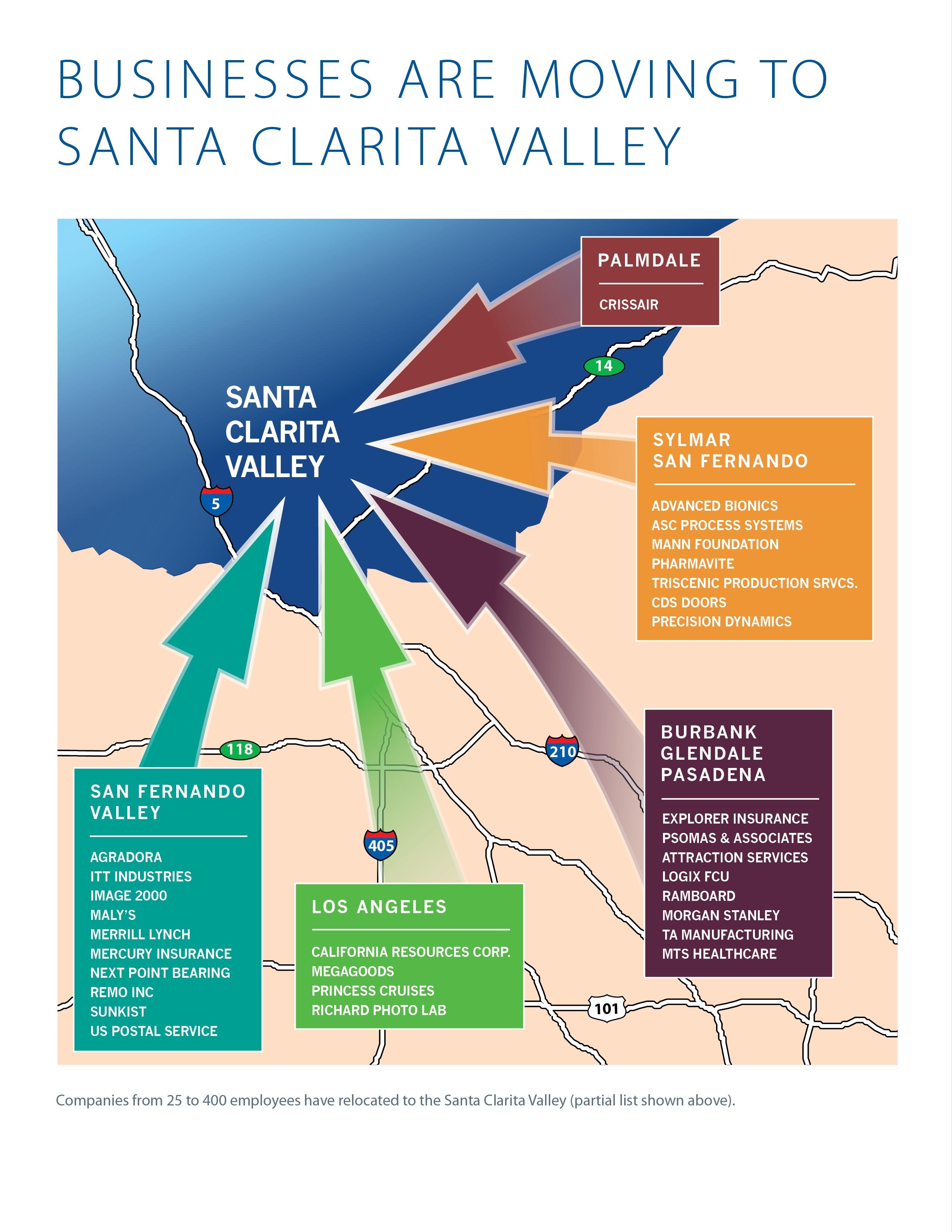 Santa Clarita Valley Great Location for Business