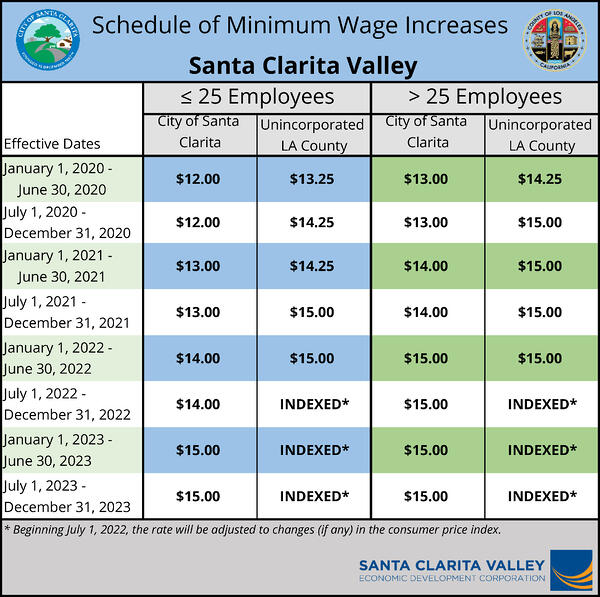 Minimum Wage Chart Santa Clarita Valley