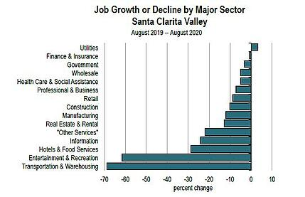 Jobs Lost by Sector