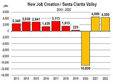 New Job Creation