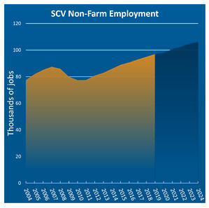 non-farm employment graph