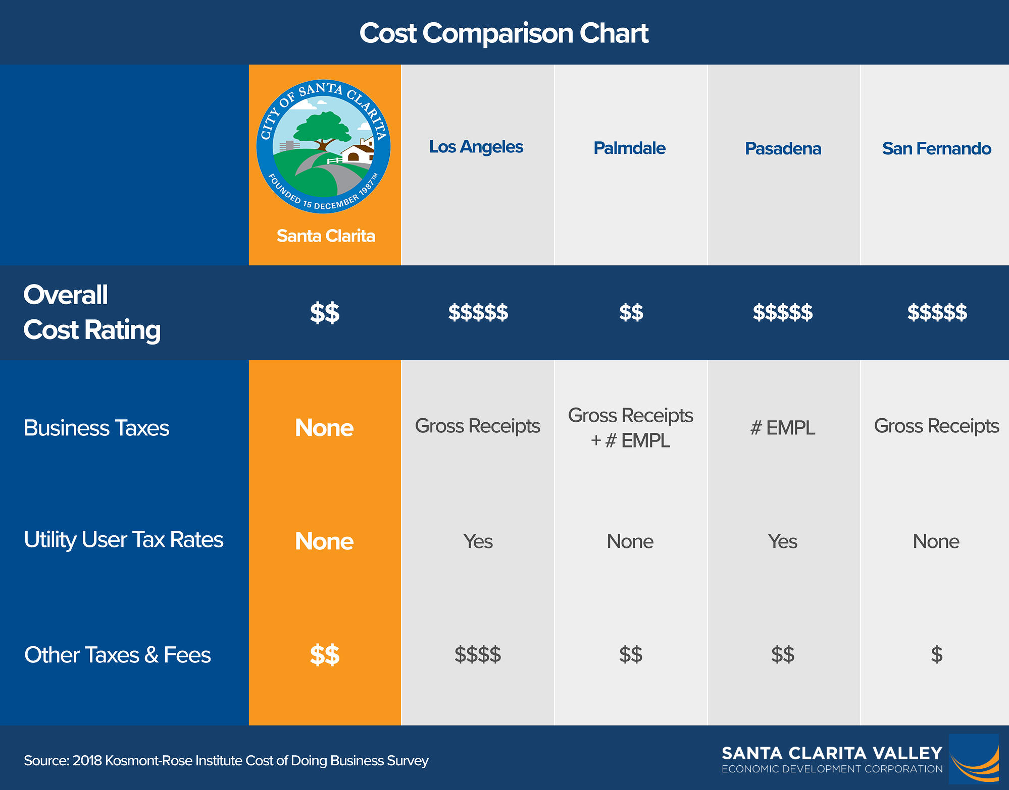 Cost Comparison Chart (Horizontal) - 2nd Pass