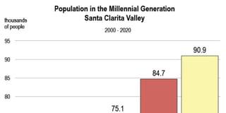 SCV Millennial Population Chart.jpg