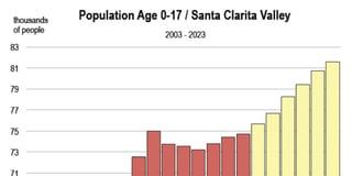 SCV Population 0-17 Chart.jpg