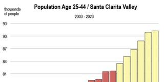 SCV Population 25-44 Chart.jpg