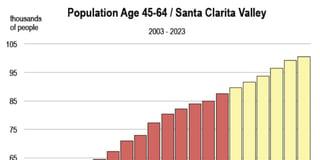 SCV Population 45-64 Chart.jpg