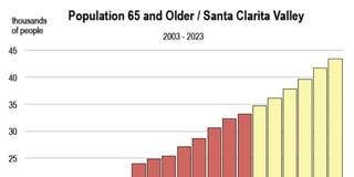 SCV Population 65+ Chart.jpg