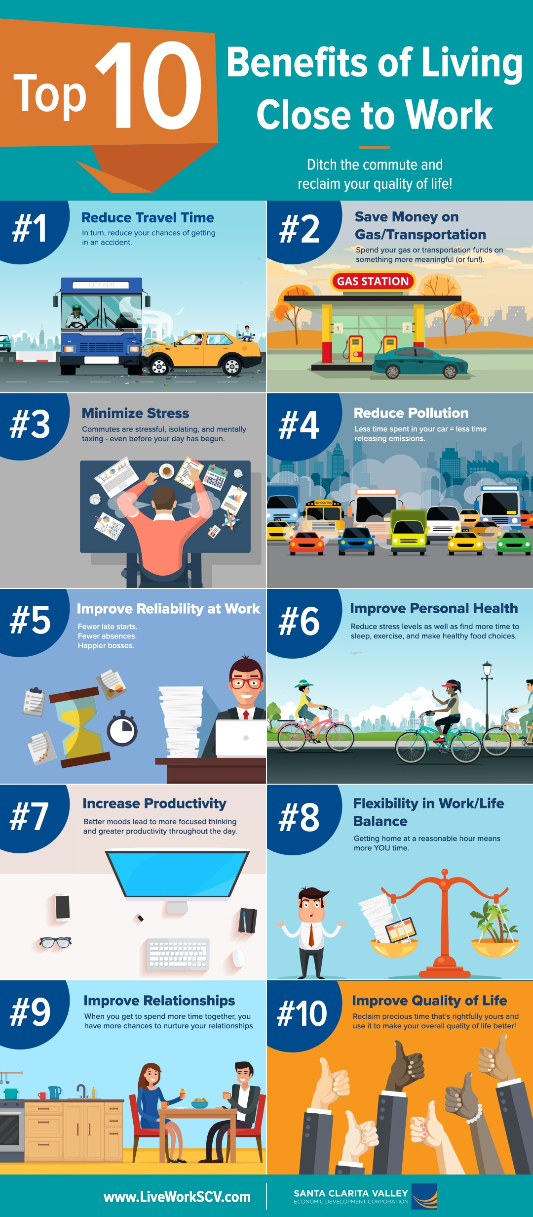 SCVEDC - Top 10 Benefits of Living Close to Work (Full).jpg
